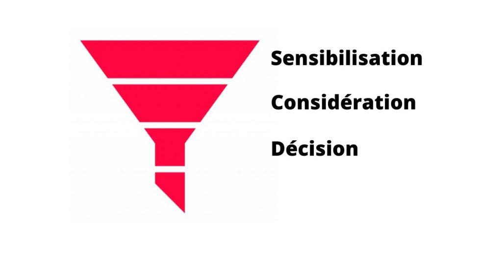 Rédiger un article de blog, optimisez votre article au cycle de vente