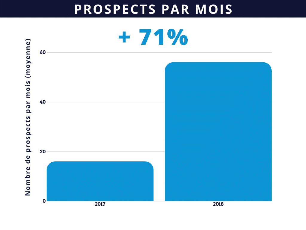 inbound marketing générez plus de prospects