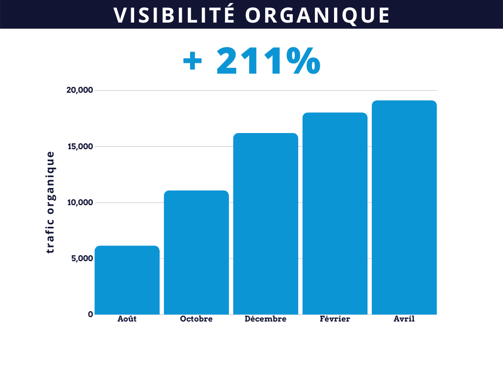 inbound marketing visibilité organique