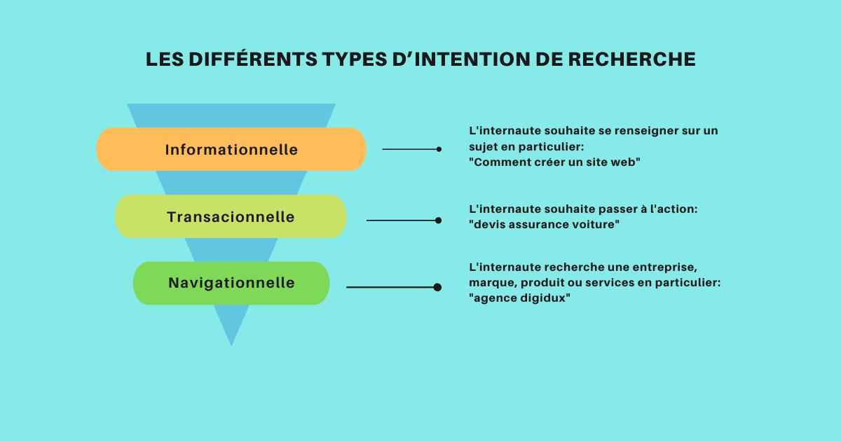 Les différents types d'intention de recherche seo