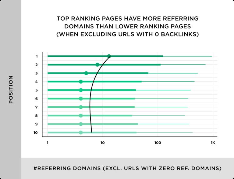 Netlinking: Le nombre de domaines référents semble avoir une influence sur les classements.