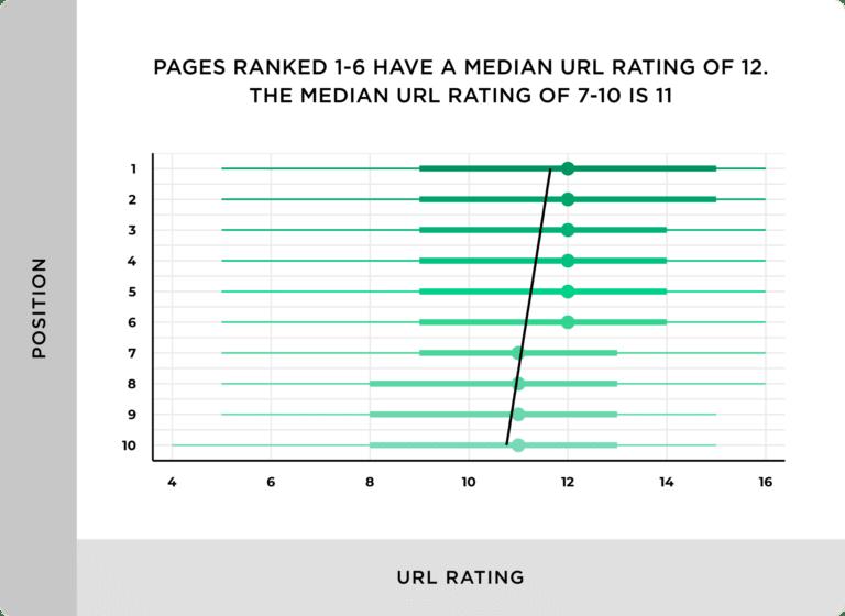 L'autorité d'une page (url) a une légère corrélation avec des positions plus élevées sur les moteurs de recherche.