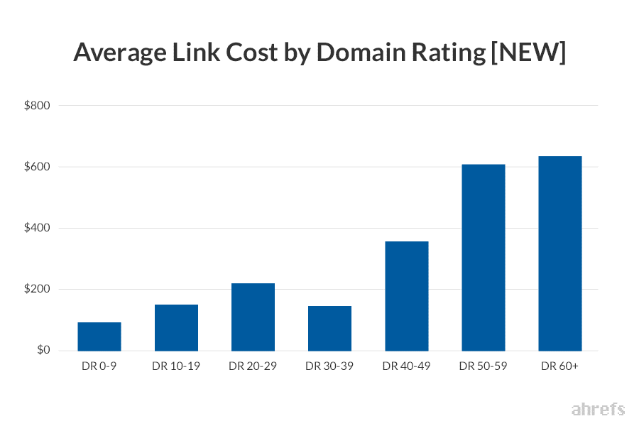 analyse du prix moyen d'un backlink